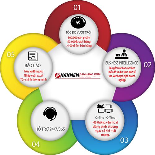 Tính năng phần mềm quản lý bán hàng Master Pro