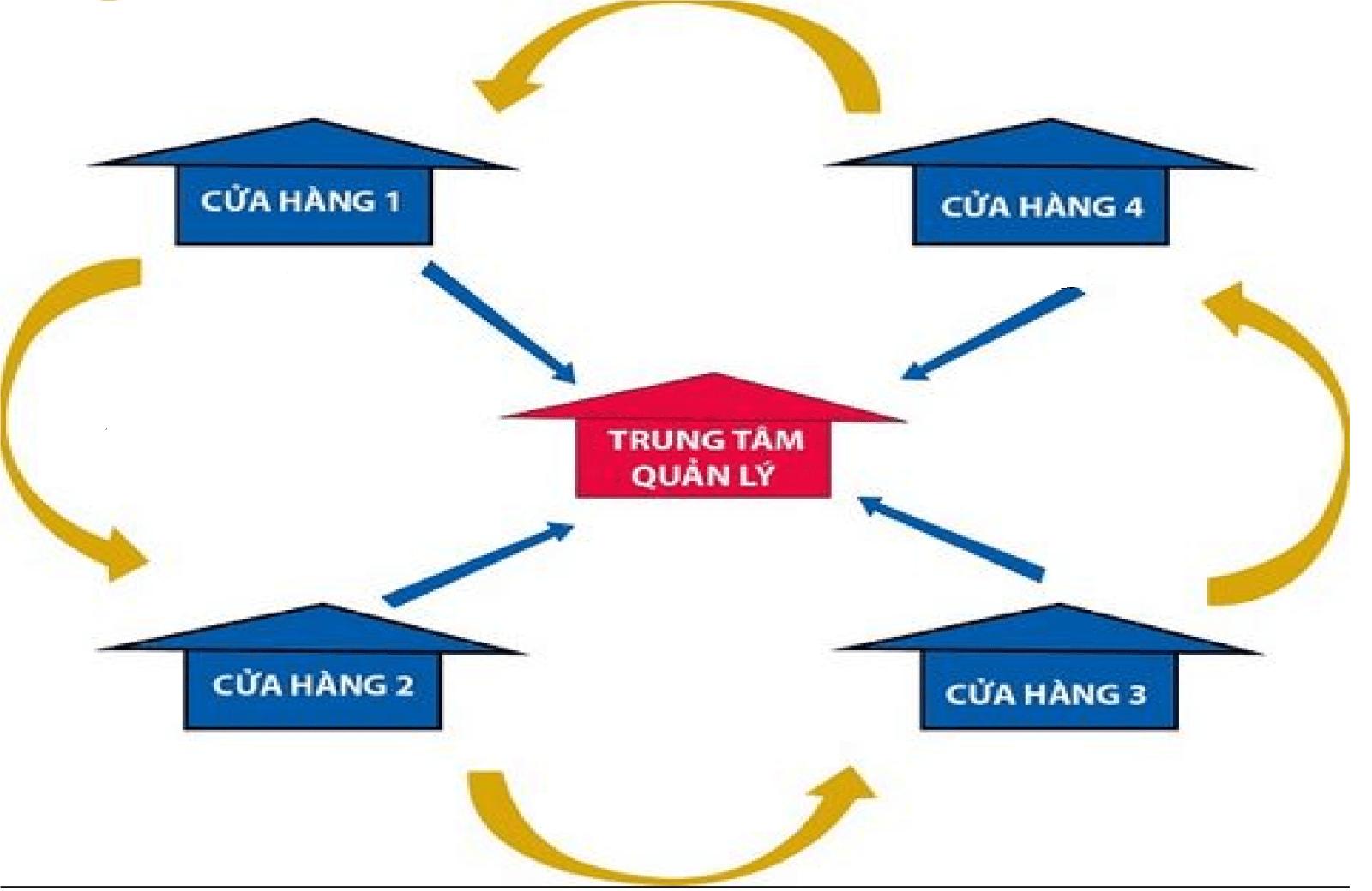 Phần mềm quản lý chuỗi